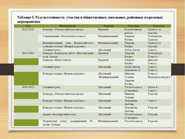 Таблица 3. Результативность участия в общественных, школьных, районных и кроа...