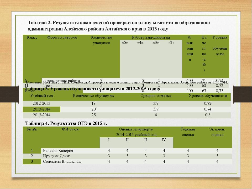 Таблица 2. Результаты комплексной проверки по плану комитета по образованию а...