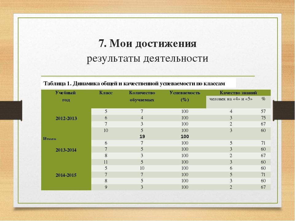 7. Мои достижения результаты деятельности Таблица 1. Динамика общей и качеств...