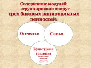 Отечество Семья Культурная традиция (православная, исламская, иудейская, будд