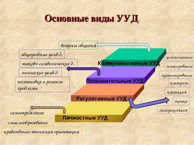 Основные виды УУД Личностные УУД смыслообразование нравственно-этическая орие...
