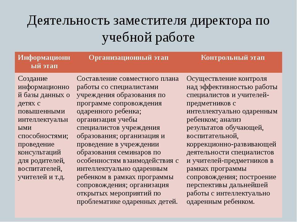 обязательного отчет о работе заместителя директора по воспитательной работе вакансии Казани прямых