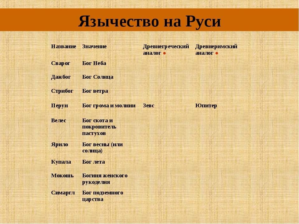 Язычество на Руси НазваниеЗначениеДревнегреческий аналог ●Древнеримский ан...