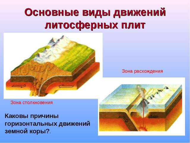 Основные виды движений литосферных плит Зона столкновения Зона расхождения Ка...