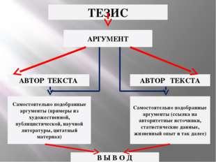 ТЕЗИС АРГУМЕНТ АВТОР ТЕКСТА АВТОР ТЕКСТА Самостоятельно подобранные аргументы