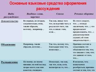 Основные языковые средства оформления рассуждения Виды рассуждения Вводные сл