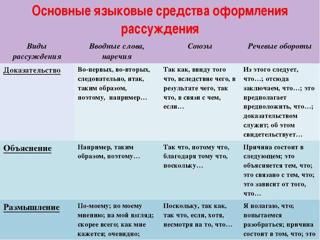 Основные языковые средства оформления рассуждения Виды рассуждения Вводные сл...