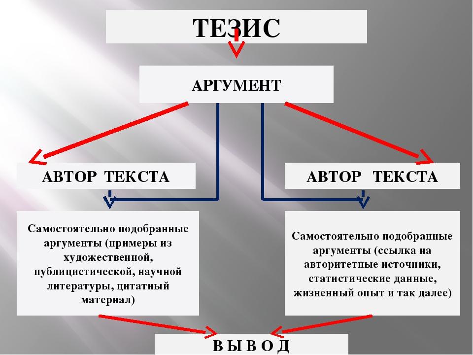 ТЕЗИС АРГУМЕНТ АВТОР ТЕКСТА АВТОР ТЕКСТА Самостоятельно подобранные аргументы...
