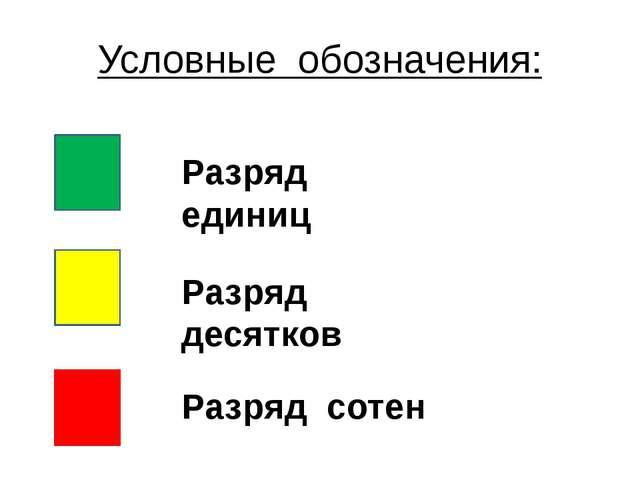 Условные обозначения: Разряд единиц Разряд десятков Разряд сотен