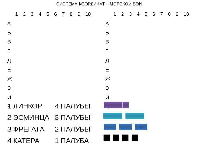 СИСТЕМА КООРДИНАТ – МОРСКОЙ БОЙ 1 ЛИНКОР 4 ПАЛУБЫ 2 ЭСМИНЦА 3 ПАЛУБЫ 3 ФРЕ...