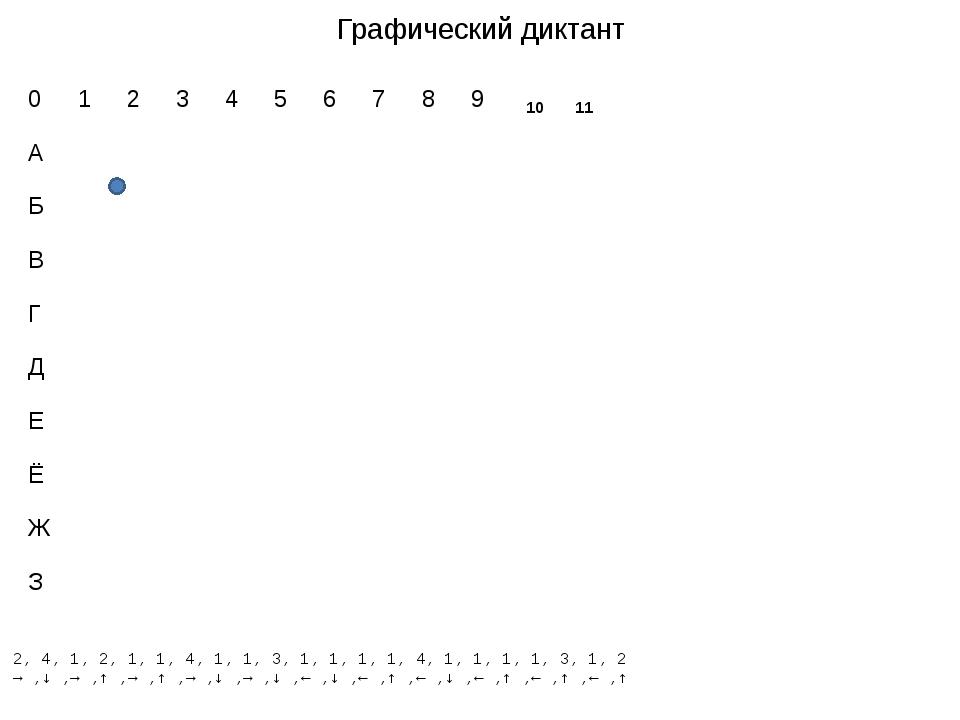 Графический диктант 2, 4, 1, 2, 1, 1, 4, 1, 1, 3, 1, 1, 1, 1, 4, 1, 1, 1, 1,...