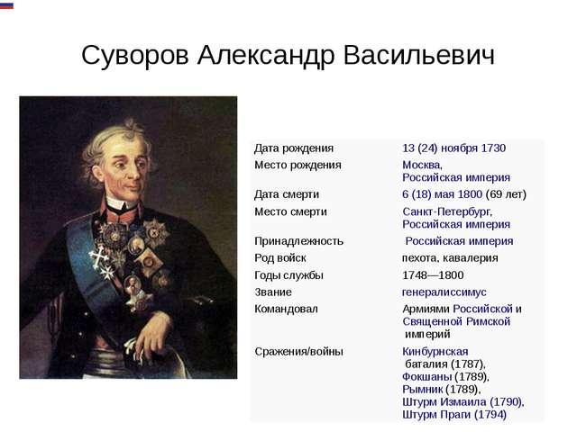 Суворов Александр Васильевич Дата рождения 13 (24) ноября1730 Месторождения...