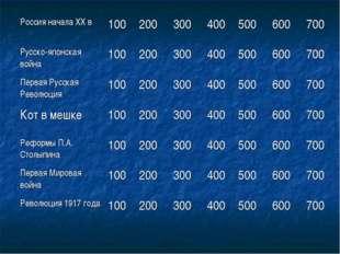 Россия начала ХХ в100200300400500600700 Русско-японская война100200