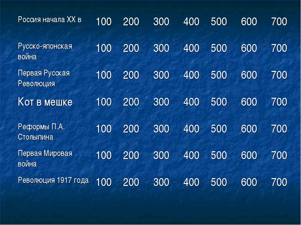 Россия начала ХХ в100200300400500600700 Русско-японская война100200...