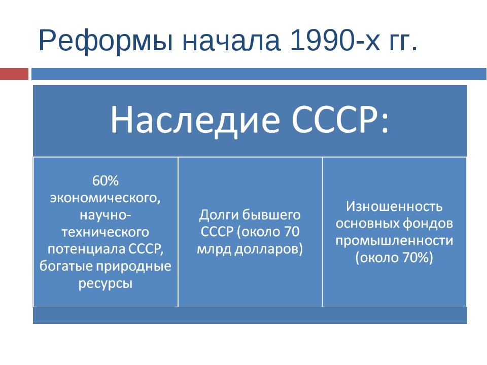 Реформы начала 1990-х гг.