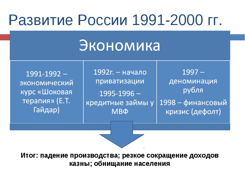 a history of reform and economics in russia