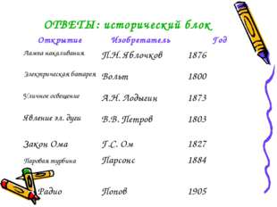 ОТВЕТЫ: исторический блок ОткрытиеИзобретатель Год Лампа накаливанияП.Н. Я