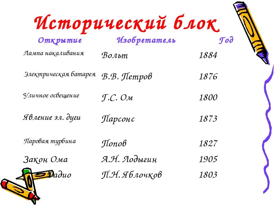 Исторический блок ОткрытиеИзобретатель Год Лампа накаливанияВольт 1884 Э...