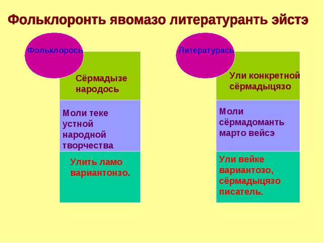 Фольклорось Литературась Сёрмадызе народось Ули конкретной сёрмадыцязо Моли т...