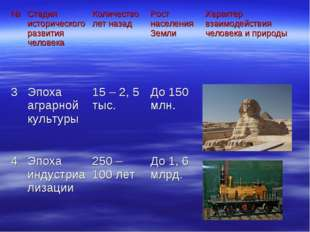 №Стадия исторического развития человекаКоличество лет назадРост населения