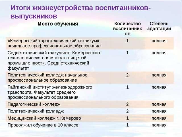 Итоги жизнеустройства воспитанников-выпускников Место обучения Количество вос...