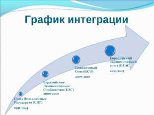 График интеграции