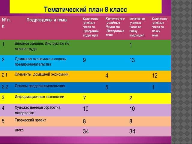 Тематический план 8 класс № п.п Подразделы и темы Количество учебных Часов по...