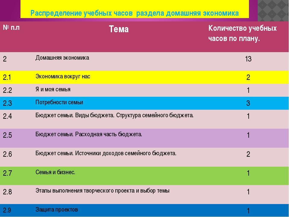 Распределение учебных часов раздела домашняя экономика №п.п Тема Количество у...