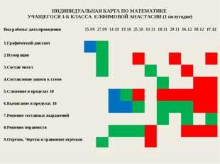 ИНДИВИДУАЛЬНАЯ КАРТА ПО МАТЕМАТИКЕ УЧАЩЕГОСЯ 1-Б КЛАССА ЕЛФИМОВОЙ АНАСТАСИИ (