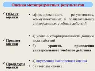 Объект оценки Предмет оценки Процедуры оценки сформированность регулятивных,