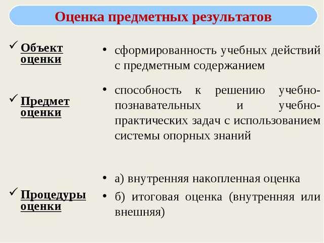 Объект оценки Предмет оценки Процедуры оценки сформированность учебных действ...