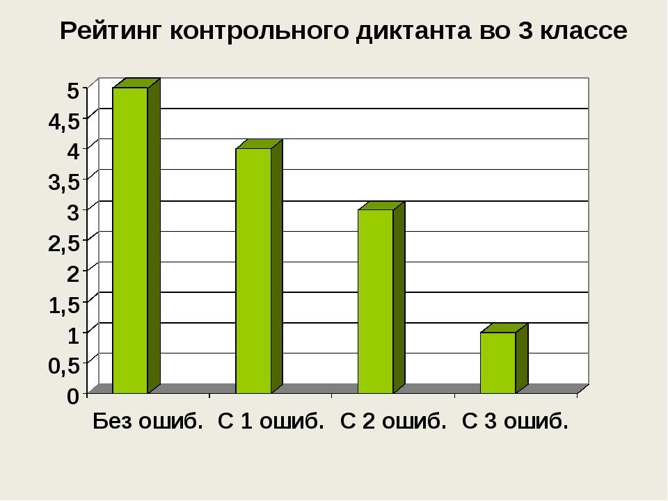 Рейтинг контрольного диктанта во 3 классе