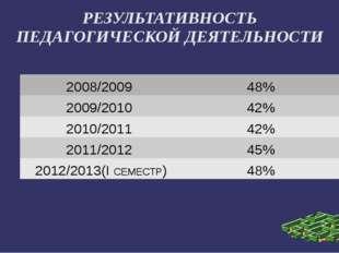 РЕЗУЛЬТАТИВНОСТЬ ПЕДАГОГИЧЕСКОЙ ДЕЯТЕЛЬНОСТИ 2008/2009 48% 2009/2010 42% 20