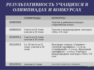 РЕЗУЛЬТАТИВНОСТЬ УЧАЩИХСЯ В ОЛИМПИАДАХ И КОНКУРСАХ ОЛИМПИАДЫ КОНКУРСЫ 2008/