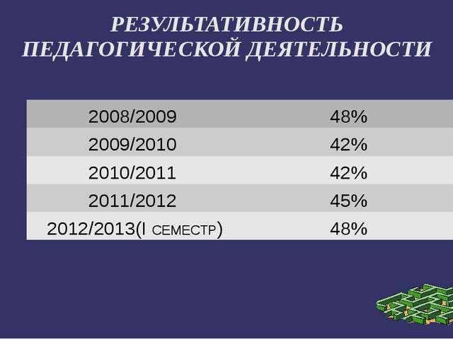 РЕЗУЛЬТАТИВНОСТЬ ПЕДАГОГИЧЕСКОЙ ДЕЯТЕЛЬНОСТИ 2008/2009 48% 2009/2010 42% 20...