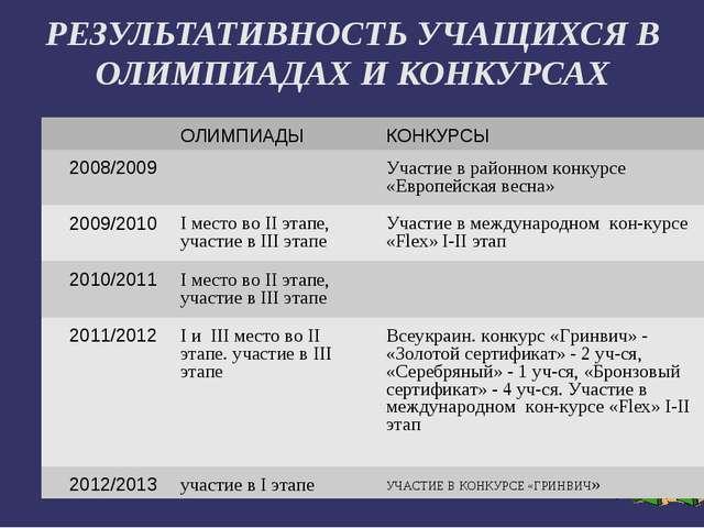 РЕЗУЛЬТАТИВНОСТЬ УЧАЩИХСЯ В ОЛИМПИАДАХ И КОНКУРСАХ ОЛИМПИАДЫ КОНКУРСЫ 2008/...