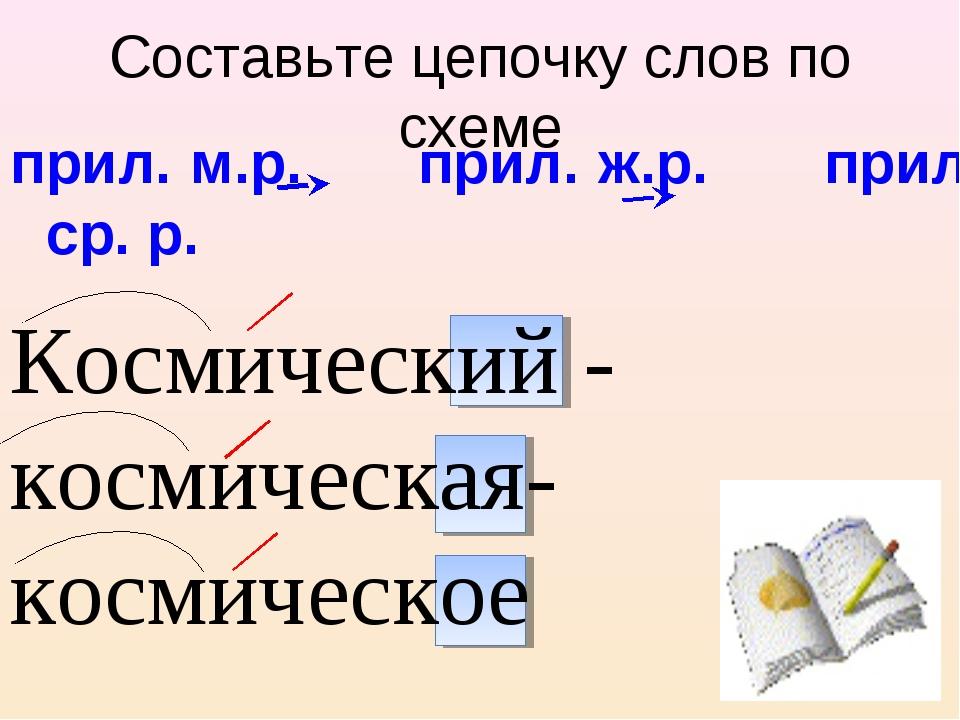 Космический - космическая-космическое прил. м.р. прил. ж.р. прил. ср. р. Сост...