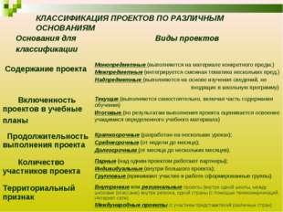 КЛАССИФИКАЦИЯ ПРОЕКТОВ ПО РАЗЛИЧНЫМ ОСНОВАНИЯМ Основания для классификации В
