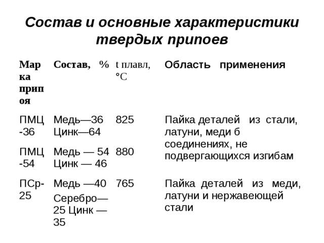 Состав и основные характеристики твердых припоев