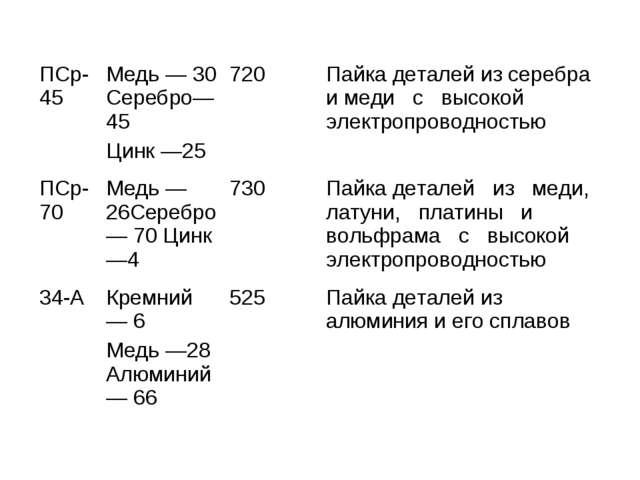 ПСр-45Медь — 30 Серебро—45 Цинк —25720Пайка деталей из серебра и меди с вы...
