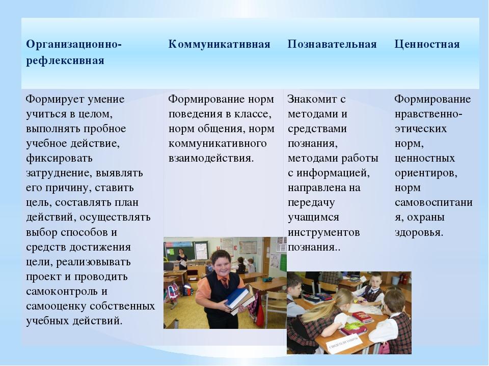 Организационно-рефлексивная Коммуникативная Познавательная Ценностная Формир...