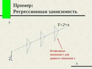 Пример: Регрессионная зависимость y 2 Y=2+x Возможные значения y для данного