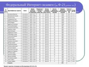 Федеральный Интернет-экзамен (гр.Ф-21,рейтинг лист)