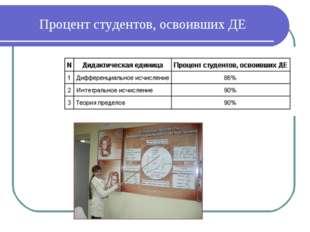 Процент студентов, освоивших ДЕ