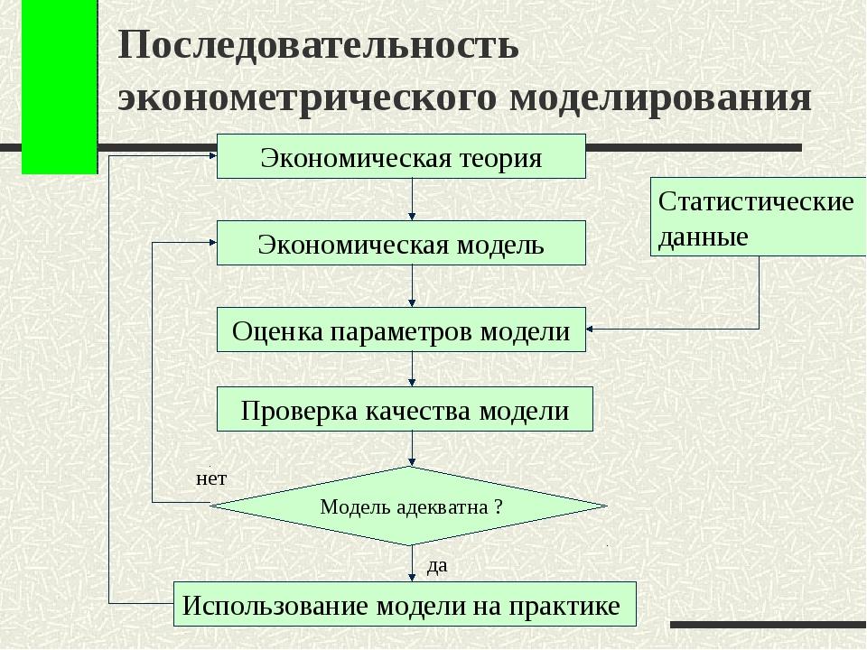 Последовательность эконометрического моделирования