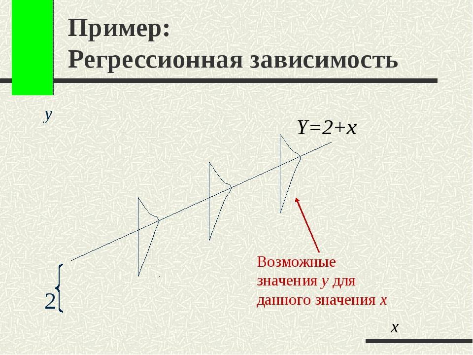 Пример: Регрессионная зависимость y 2 Y=2+x Возможные значения y для данного...