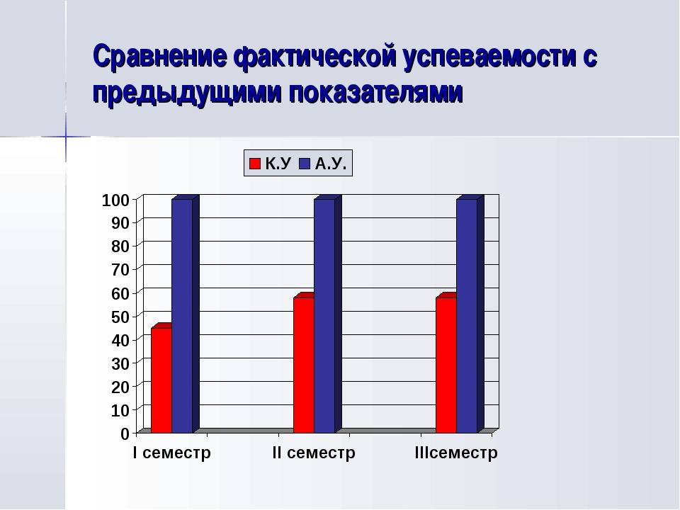 Сравнение фактической успеваемости с предыдущими показателями