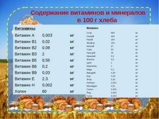 Содержание витаминов и минералов в 100 г хлеба Витамины Витамин А 0,003 мг В