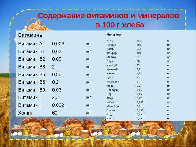 Содержание витаминов и минералов в 100 г хлеба Витамины Витамин А 0,003 мг В...