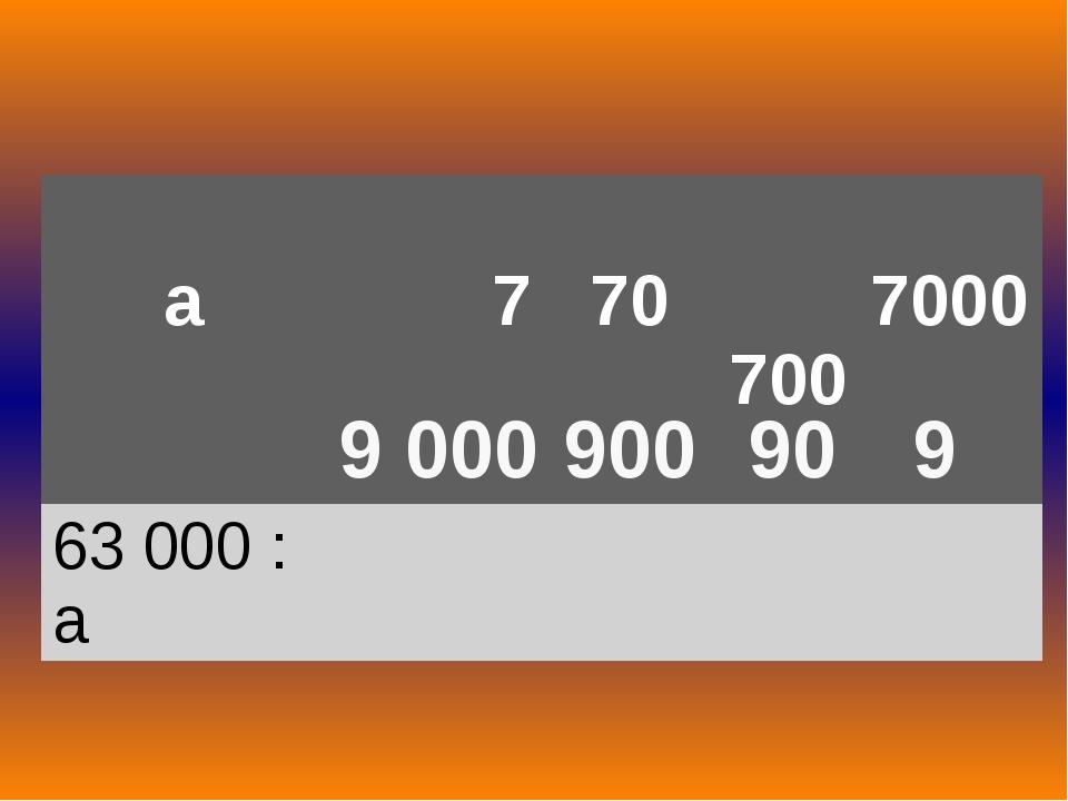 9 000 900 90 9 а 7 70 700 7000 63000 : а